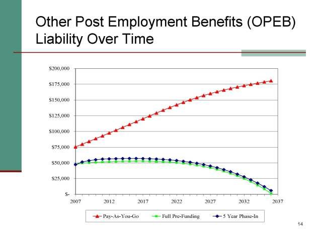 OPEB future unfunded liability slide