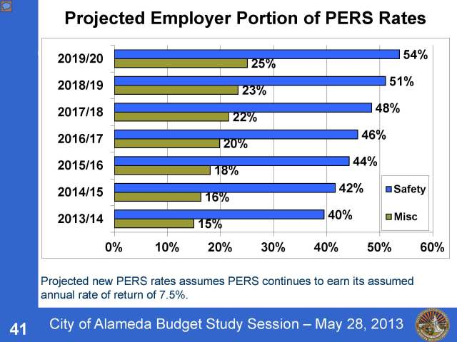 Page 41 from 2013-05-28 PPT presentation re contribution rate