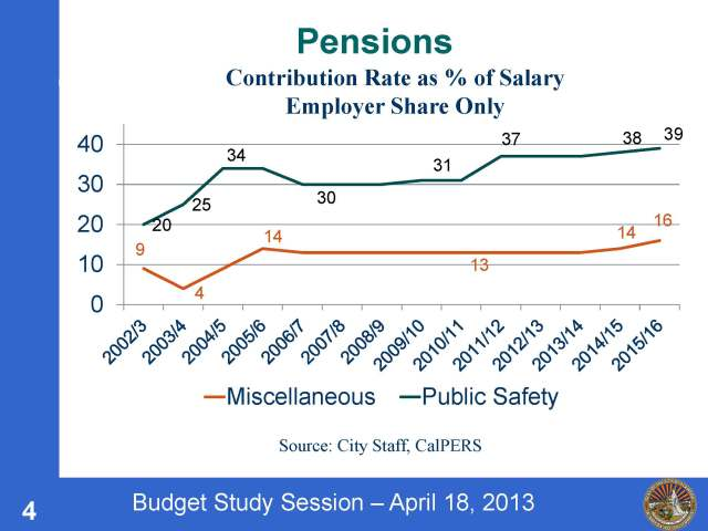 Pension contribution slide