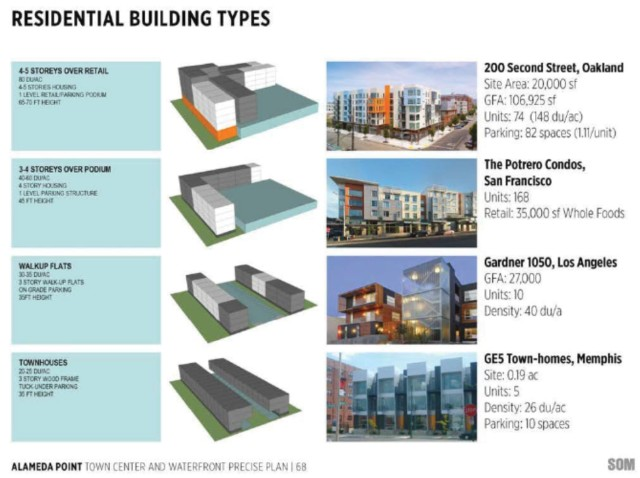Residential Building Types (excerpt from Precise Plan)
