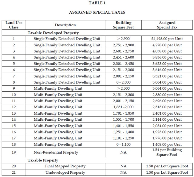 CFD 13-1 Special Taxes table