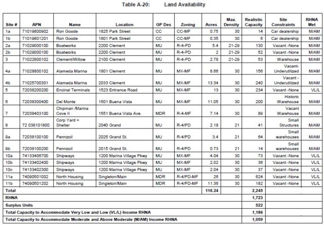 Land Availability Chart