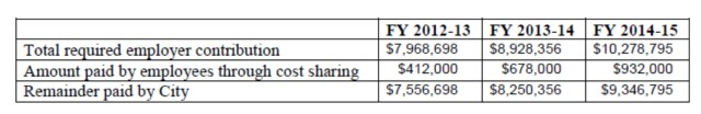 Table -- cost sharing