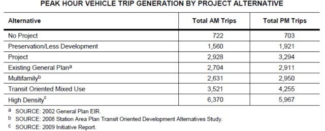 Chart - A.P. alternatives - peak-hour traffic