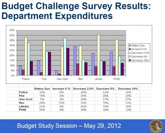 2012-05-02 budget challenge