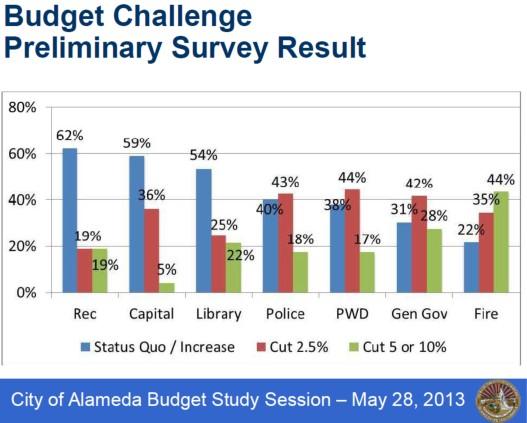 2013-05-28 budget challenge