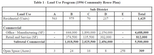 Table 1 - Land Use Program