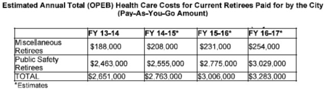 OPEB costs