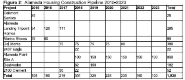 Alameda pipeline chart