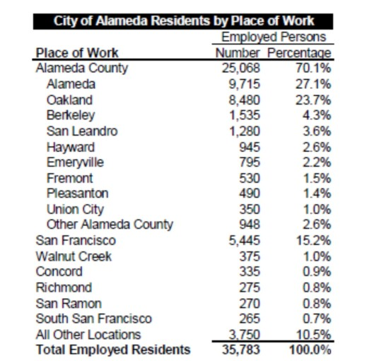 Alameda Work Places