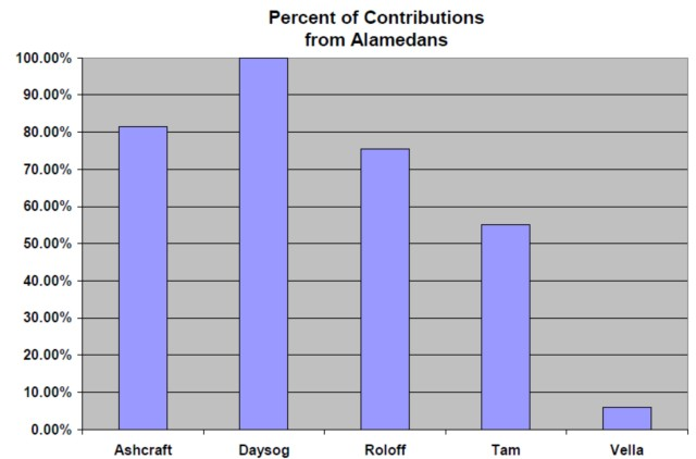 contributions-from-alamedans
