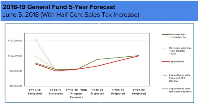 GF 5-year forecast. with .5% tax