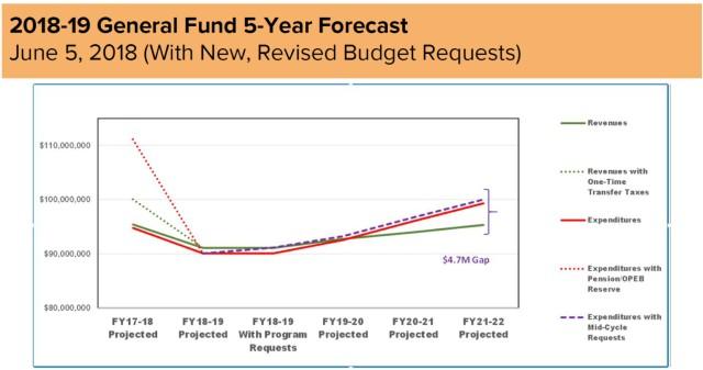 GF 5-year forecast