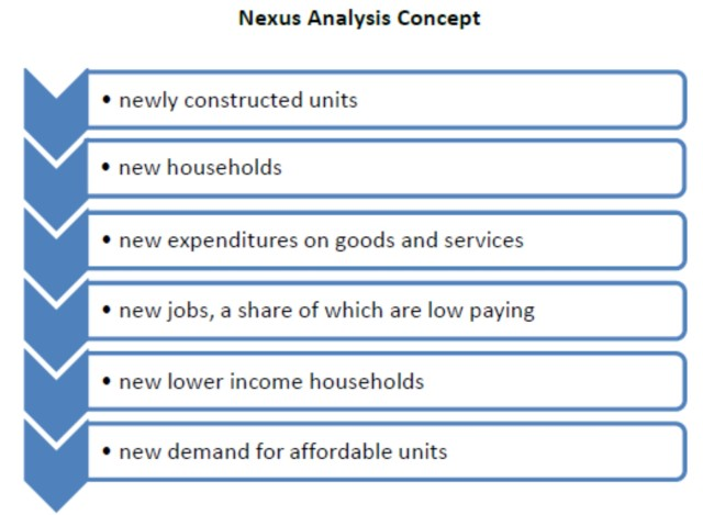 Nexus Analysis Concept