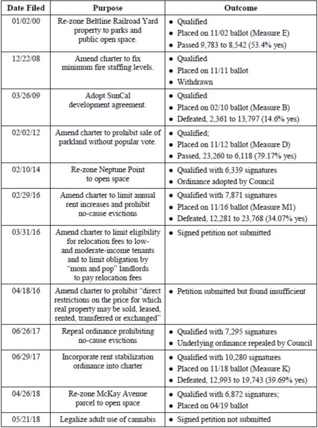 initiative chart 2