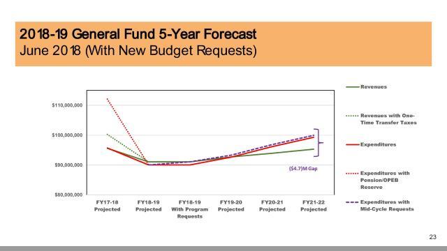 2018-06-19 GF 5-year forecast {graph)