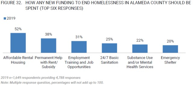 Homelessness - New Funding Options
