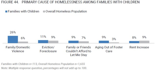 Homelessness Primary Cause - Families With Children