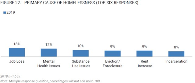 Homelessness Primary Cause