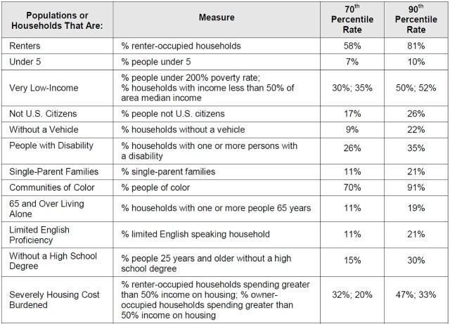 Social Vulnerability Indicators 2